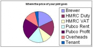 Where the price of your pint goes - infographic
